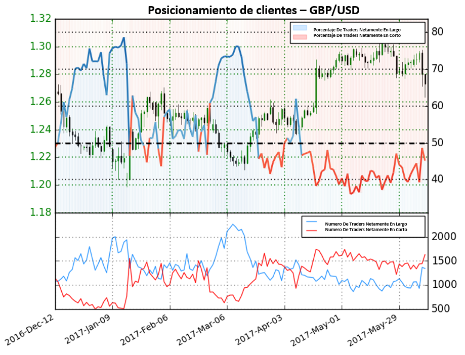 A pesar de posicionamiento estar netamente en corto, GBP/USD podría ver movimientos bajistas adicionales