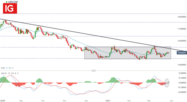 Rand Dollar (USD/ZAR) Tests Key Levels as Risk Sentiment Waivers