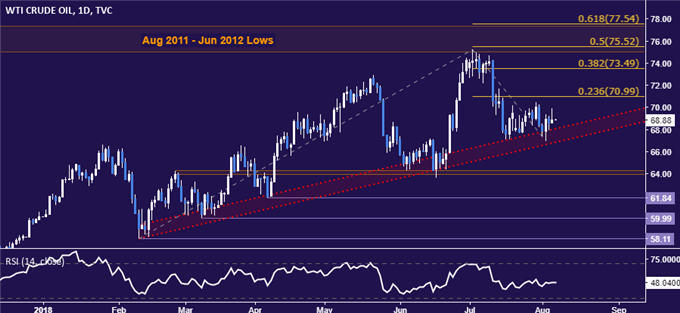Gold Prices Echo Externally Inspired US Dollar Volatility, RBA on Tap