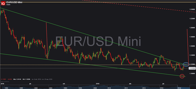 EUR/USD – GBP/USD – USD/JPY: La volatilidad regresa al mercado forex
