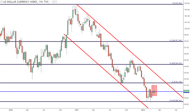 Burning Coals and US Treasuries: USD Remains in the Fiscal Cross-Fire