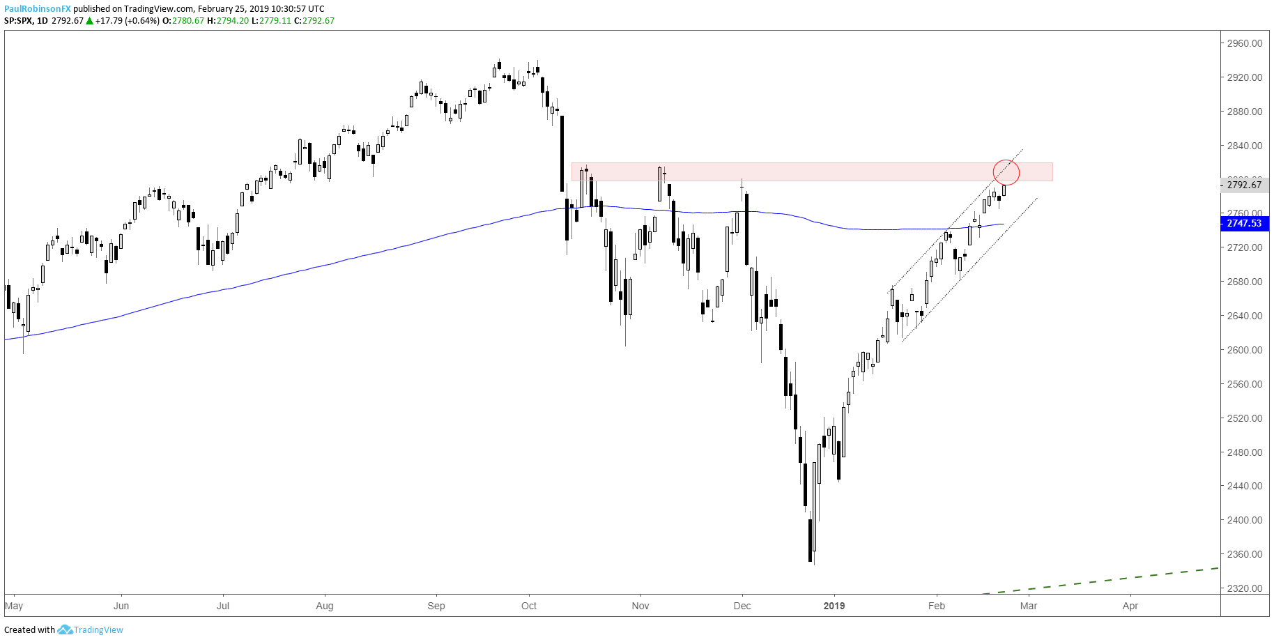 S&P 500, Dow, and Nasdaq 100 Charts: Could Be an Important Week
