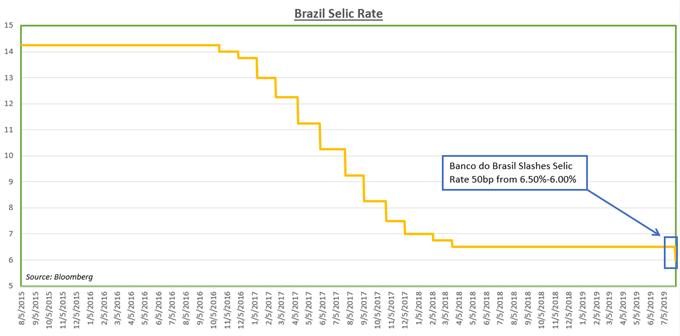Brazil Selic Rate