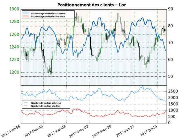 La forte baisse des positions acheteuses signale une possible continuation de la hausse du cours de l'or