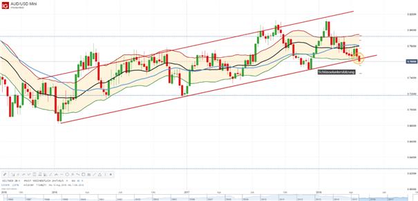 Australischer Dollar – AUD: VPI bleibt unter den Erwartungen