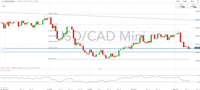 CAD Technical Analysis Overview: USD/CAD, EUR/CAD