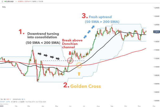Golden Cross with Donchian aka Price Channels applied