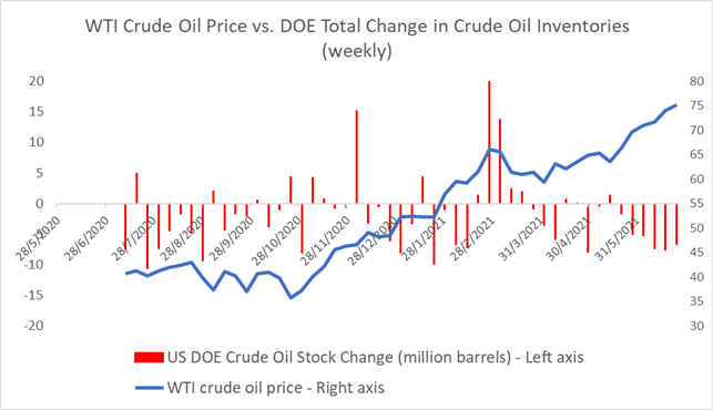 Crude Oil Prices Hit $75 as OPEC+ Meeting Stalls on Output Hike