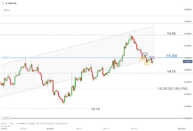 USDZAR 4 hour chart