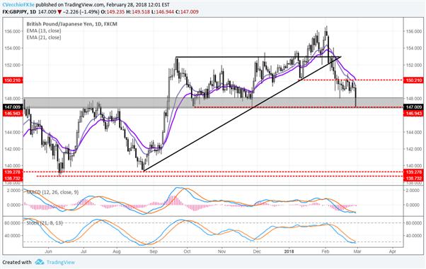 Analyst Pick: Short EUR/JPY & Short GBP/JPY
