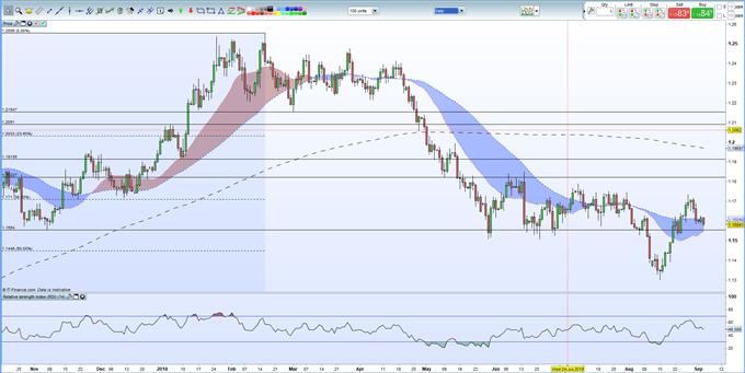 EURUSD Under Pressure as US Dollar Soars Ahead of NFPs