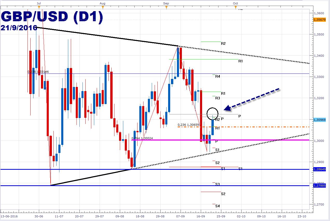 Libra avanza +90 pips frente al dólar – Hoy habla Carney del Banco Central de Inglaterra.