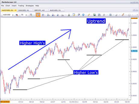 Become a better trader by learning how to use price action to determine an uptrend in forex.