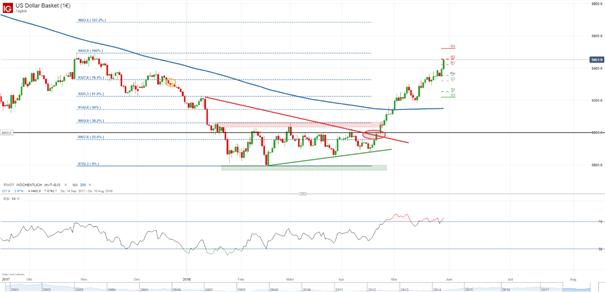 DXY: Dollar-Index bildet neues Jahreshoch