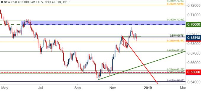 nzdusd nzd/usd daily price chart