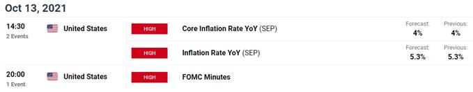 inflation economic calendar