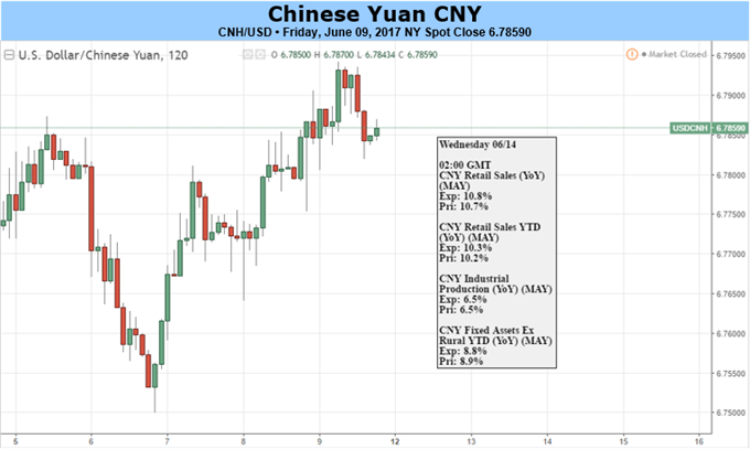 Yuan Looks to Fed, Chinese Investment for Direction