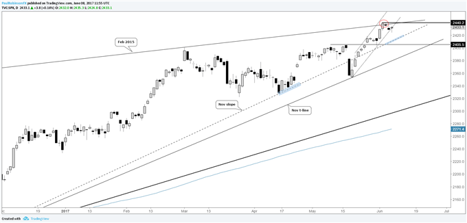 S&P 500 Technical Outlook – Headline Risk Threatens Constructive Posturing