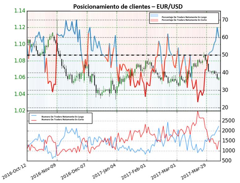 Traders de Forex compran pero nosotros preferimos vender el EUR/USD