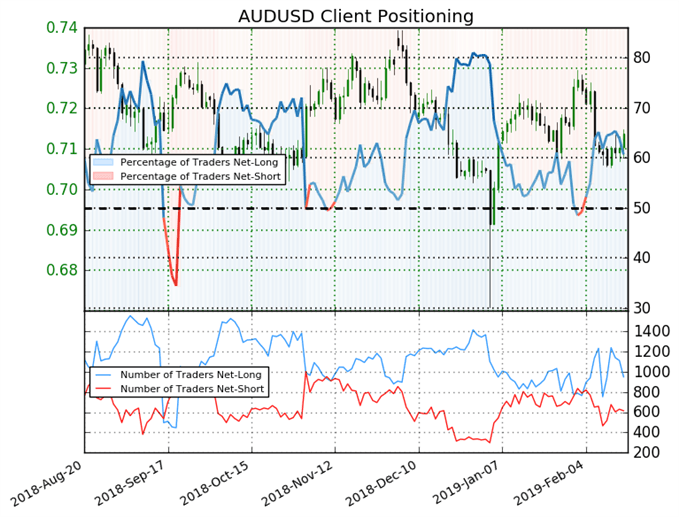 اتجاه أسعار الدولار الأسترالي مقابل الأمريكي حسب مؤشر ميول التداول
