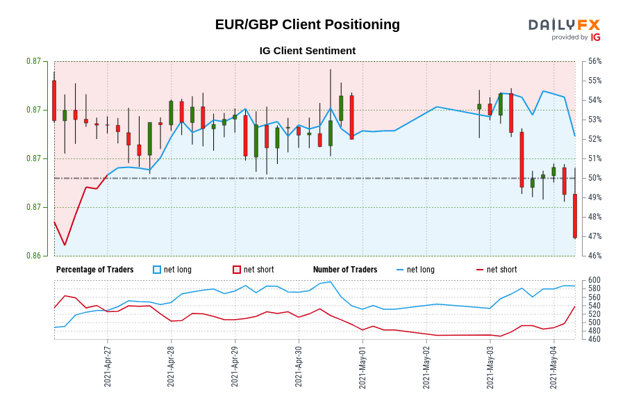 EUR/GBP IG Client Sentiment: Our data shows traders are now net-short EUR/GBP for the first time since Apr 26, 2021 20:00 GMT when EUR/GBP traded near 0.87.