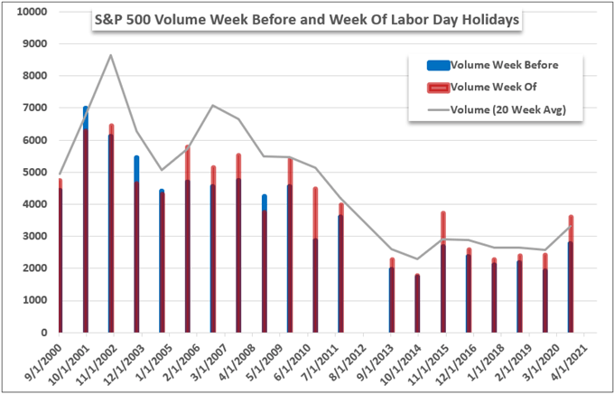 Dollar forecast leans more on NFP after ADP, Dow Quiet reaches extreme