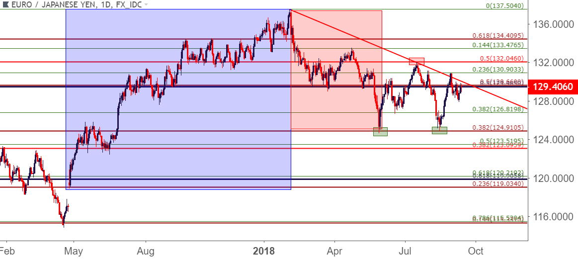 Forex support and resistance information eurjpy eurjpy daily price chart ccuart Images