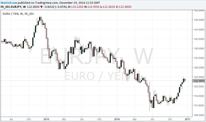 Mejor operación financiera de 2017: EUR/JPY