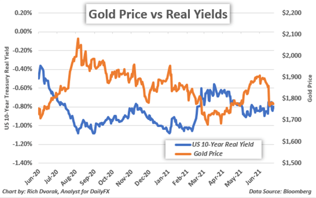 Gold Price Chart Forecast with Ten-Year Treasury Real Yield Overlaid