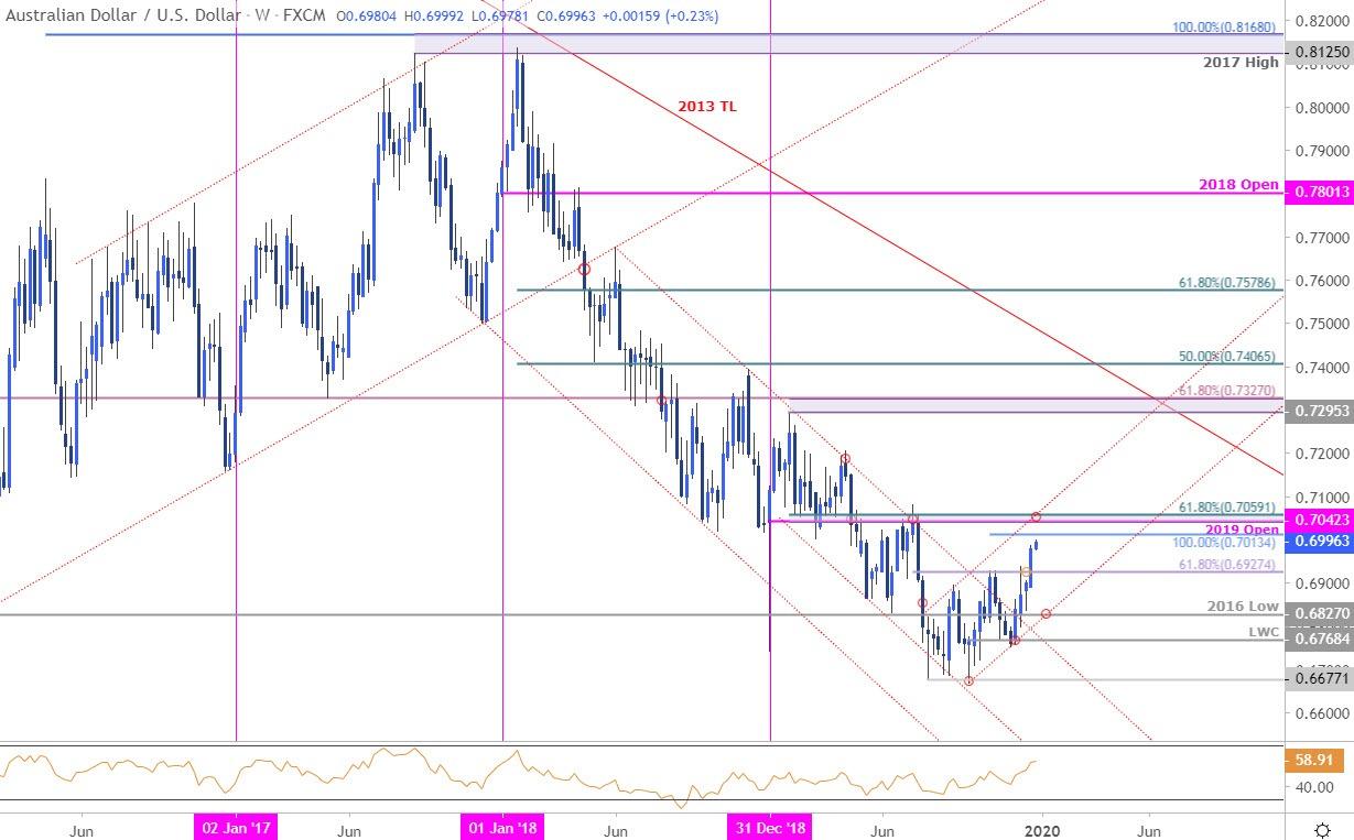 Dollar 2020 Outlook: EUR/USD, USD/CAD, AUD/USD Technical Charts