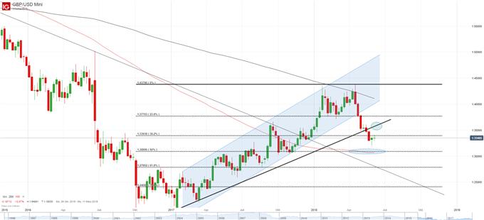 GBP USD Chart auf Wochenbasis