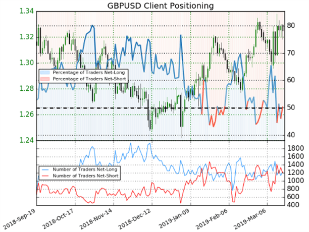 GBPUSD Price Chart Trader Sentiment