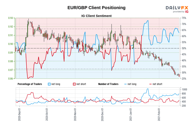 Euro Forecast: EUR/JPY, EUR/USD Remain Poised for Gains; EUR/GBP Eyes March 2020 Low