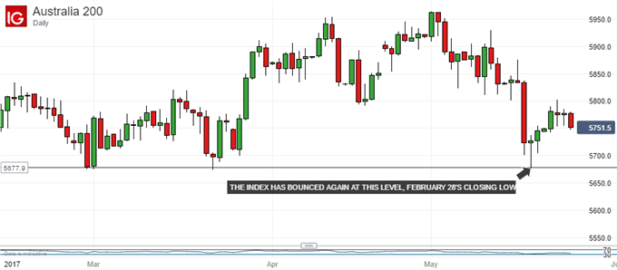 Technical Analysis: ASX 200 Set to Break Chart Deadlock