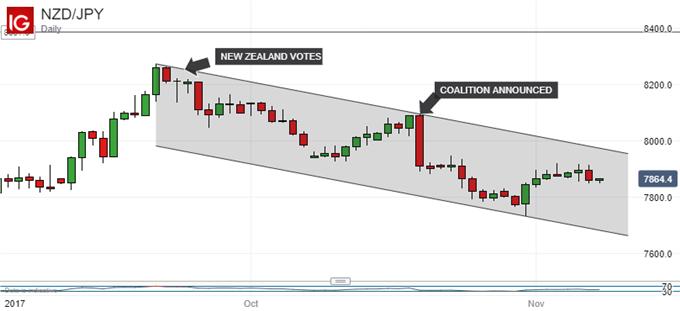 Japanese Yen Technical Analysis: USDJPY Uptrend Under Threat