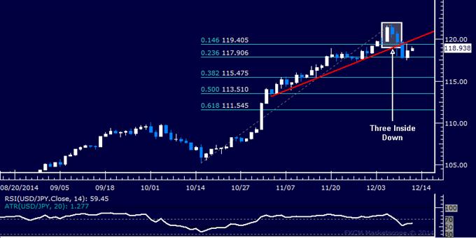 Análisis técnico USD/JPY: Encontró soporte debajo de los 118.00