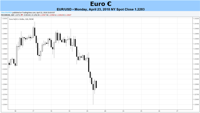 Euro May be Pressured with ECB Meeting in Focus