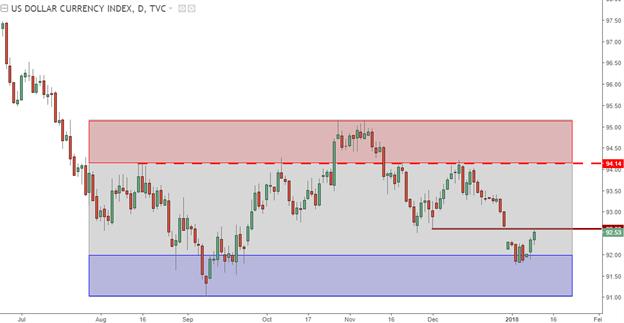 U.S. Dollar Rally Drives Forward as Euro Correction Continues