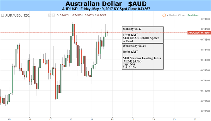 Australian Dollar Stuck With Its US Cousin's Moodswings