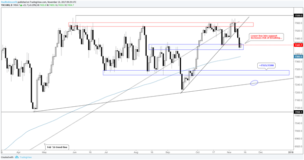 FTSE Technical Analysis: Damaging Week Paves Path for More Selling