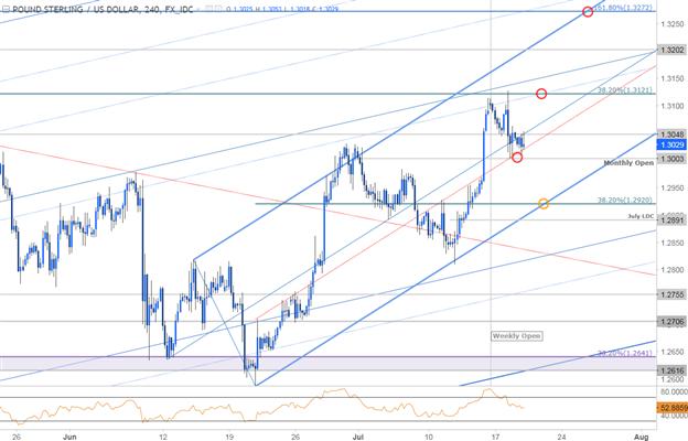GBP/USD 240 Min. Chart