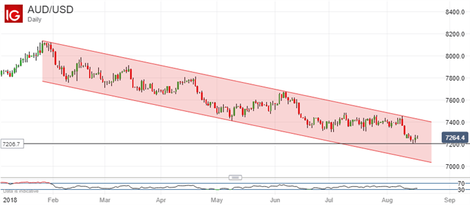 Enduring downtrend: Australian Dollar Vs US Dollar, Daily Chart