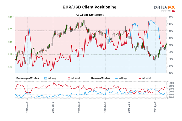 Euro Forecast: EUR/USD Bulls Eyes Key Resistance as US Dollar Loses Steam