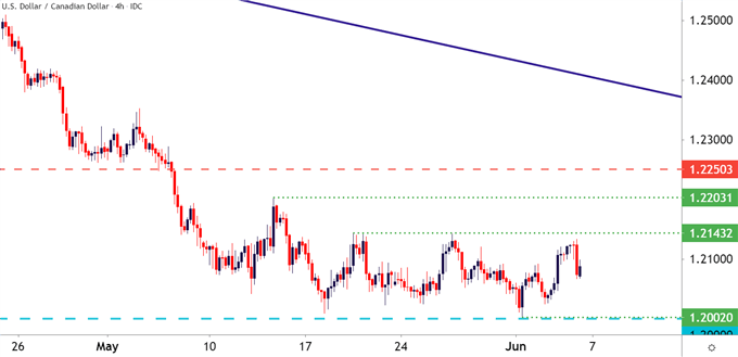 USDDCAD Four Hour Price Chart