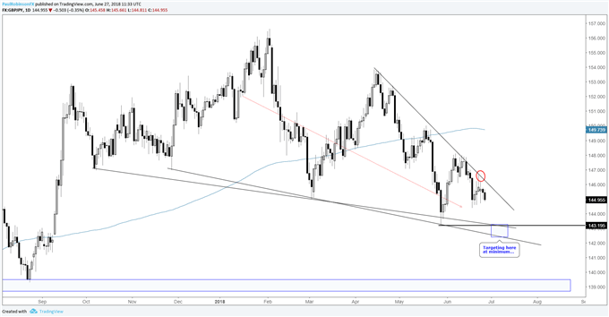 GBP/JPY Daily & 4-hr Chart Showing Weakening Price Action