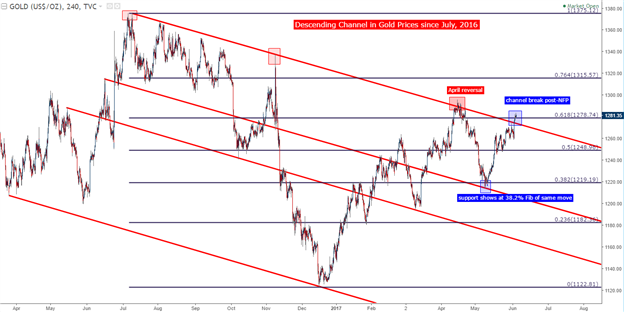 Gold Prices: RSI Divergence as a Bevy of Headline Risk Awaits