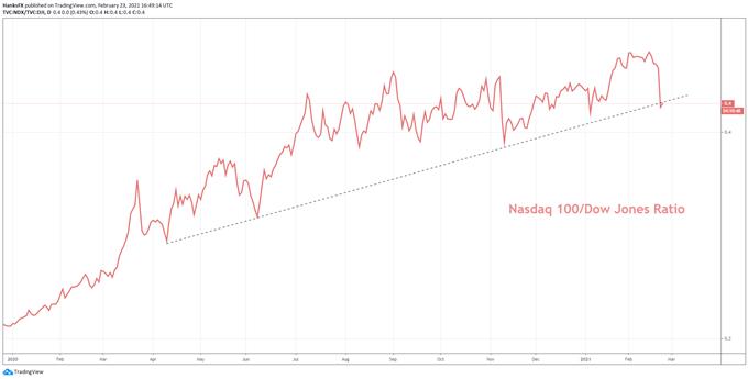 nasdaq 100 and dow jones price chart