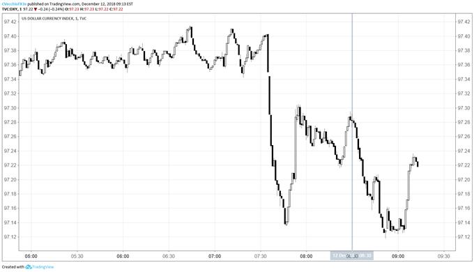 US Dollar Losses Ground as November US CPI Weakens Fed Narrative