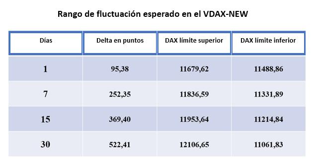 Trading de opciones y volatilidad implícita en el DAX 30 y el mercado forex...