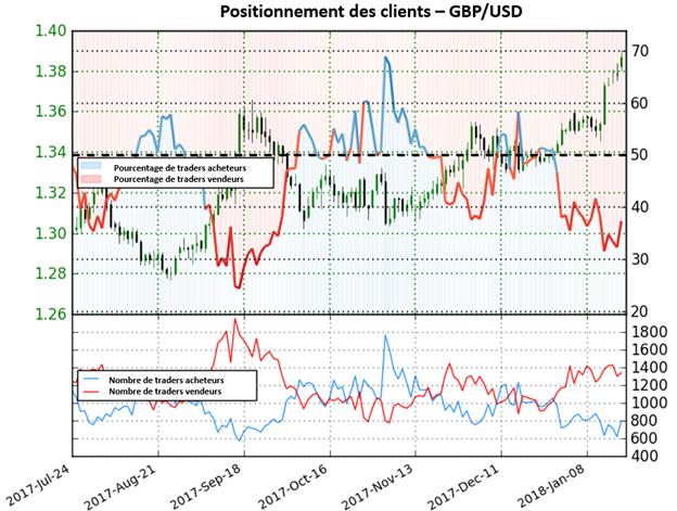 GBP/USD: Aucun signal clair donné par le Sentiment